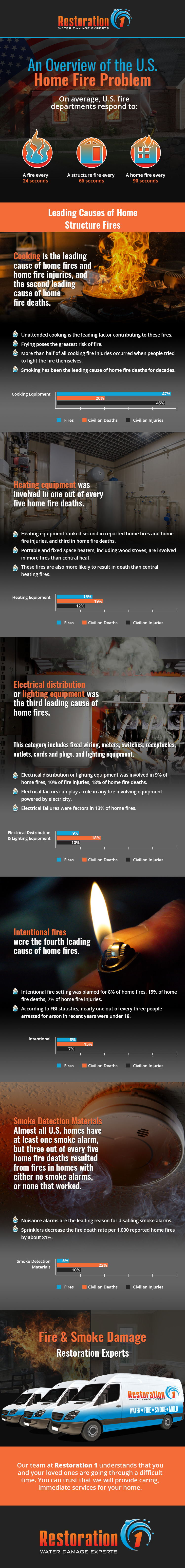 home-fires-infographic