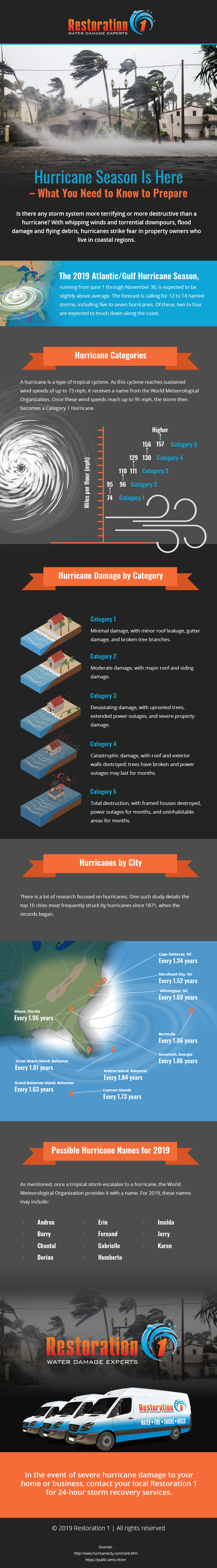 Review And Share Information About The 2019 Hurricane Season Today With This Informative And Educational Infographic.