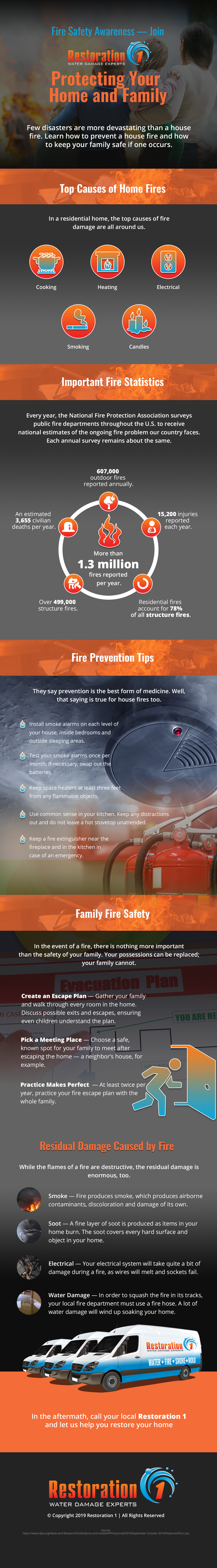 Fire Prevention Week Is Here — The Fire Safety Plan Every Homes Needs
